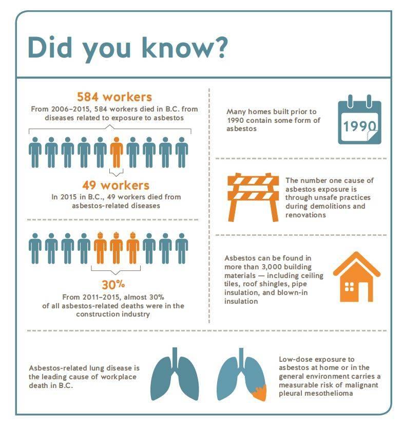 asbestos removal - asbestos remediation - asbestos removal victoria